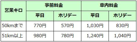 【JR東日本】普通列車グリーン車料金(2017年1月現在)